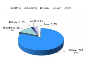 catégories-ssp