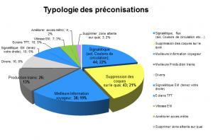 typologie-des-préconisations
