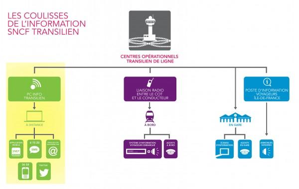 Schéma-Information-SNCF-LigneJ